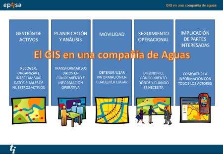 GIS_agua